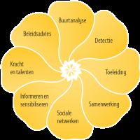 De acht functies van buurtzorgregie